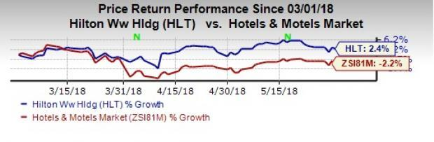 Expanding its footprint, Hilton (HLT) consistently tries to meet growing demand for hotels and drive its top line.