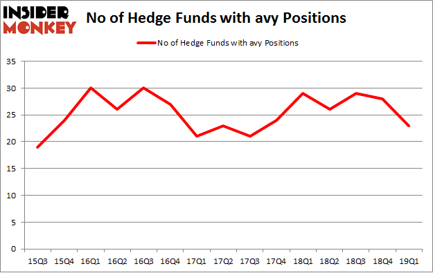 No of Hedge Funds with AVY Positions