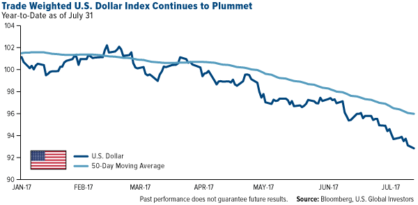 Trade Weighted U S Dollar Index Continues To Plummet