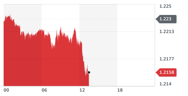 Chart: Yahoo Finance