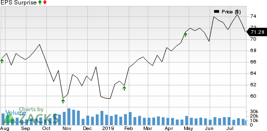 Colgate-Palmolive Company Price and EPS Surprise