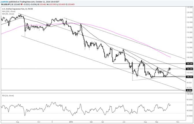 USD/JPY Daily RSI at Highest Level all Year