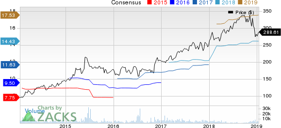 Humana Inc. Price and Consensus