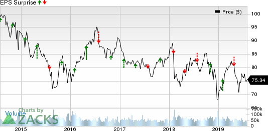 What's in the Cards for ExxonMobil (XOM) in Q2 Earnings?