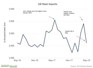 Why Cleveland-Cliffs's CEO Is Upbeat on US Steel Sector