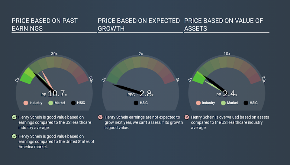 NasdaqGS:HSIC Price Estimation Relative to Market, March 19th 2020