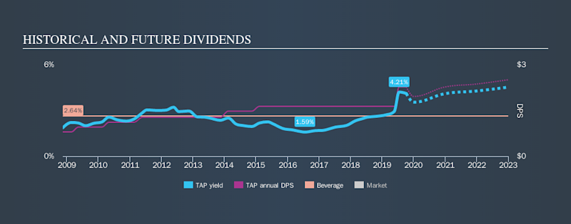 NYSE:TAP Historical Dividend Yield, October 9th 2019