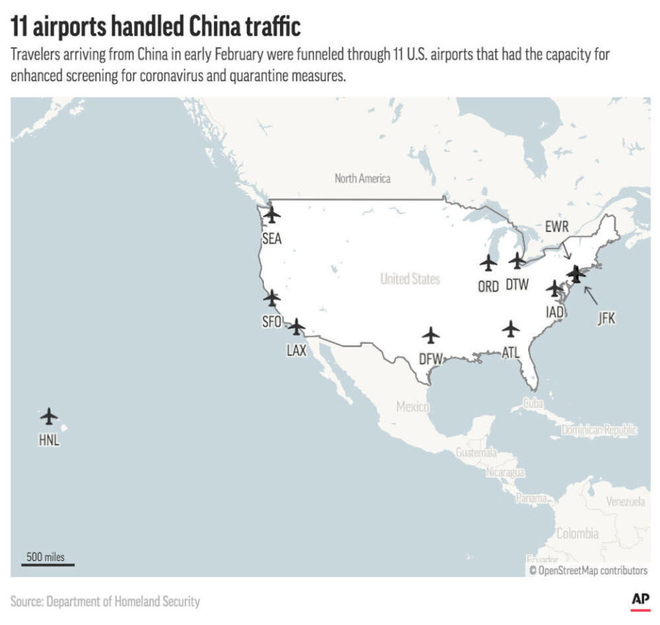 The U.S. government funneled travelers from China through 11 U.S. airports where they were screened for coronavirus in the early months of 2020.;