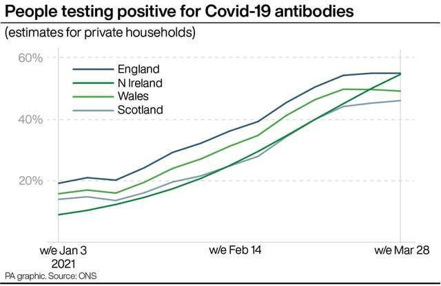 People testing positive for Covid-19 antibodies