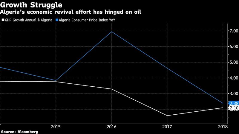 OPEC's Debt Recluse Could Test Taboo on Borrowing From Abroad