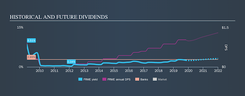 NasdaqGS:FRME Historical Dividend Yield, October 30th 2019