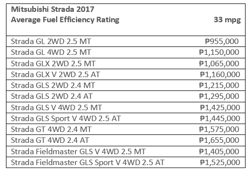 Mitsubishi Strada fuel efficiency rate and prices