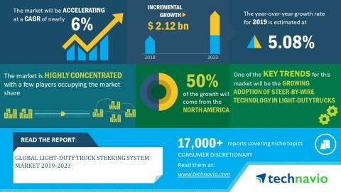 Global Light-duty Truck Steering System Market 2019-2023| 6% CAGR Projection Over the Next Five Years| Technavio