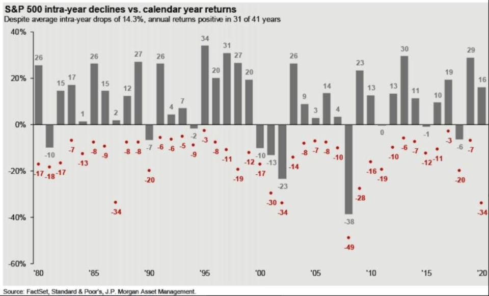 S&P 500 intra-year declines v. calendar year returns