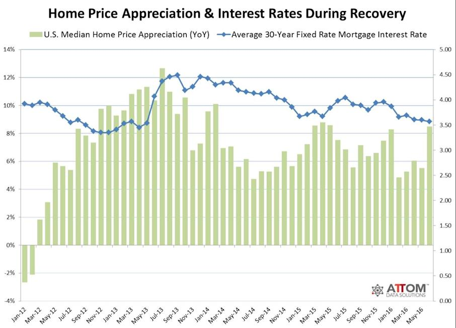 Home Price Appreciation and Interest RatesClick here for high-resolution version