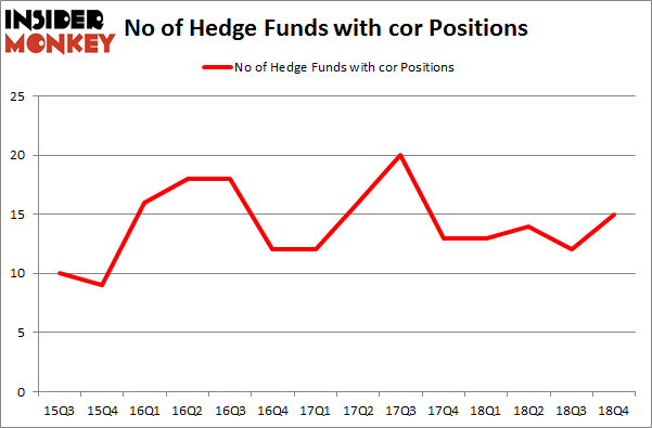 No of Hedge Funds With COR Positions