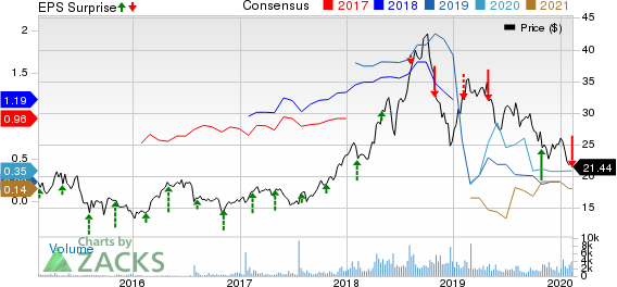 Viper Energy Partners LP Price, Consensus and EPS Surprise