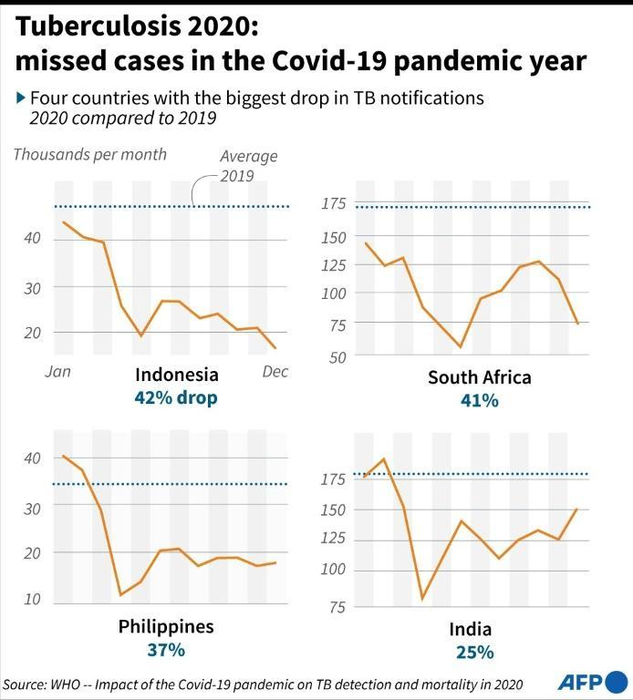Tuberculosis 2020: missed cases in the Covid-19 pandemic year