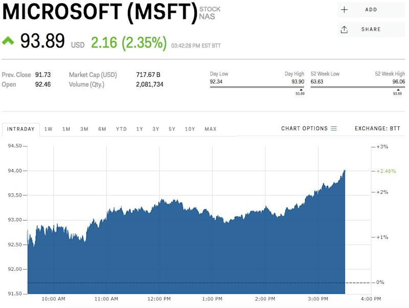 microsoft is rising after announcing that it u0026 39 s partnering