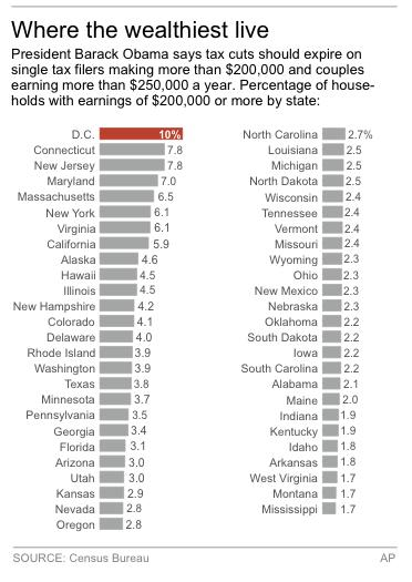 Chart shows percentage of households earning $200,000 or more per year by state