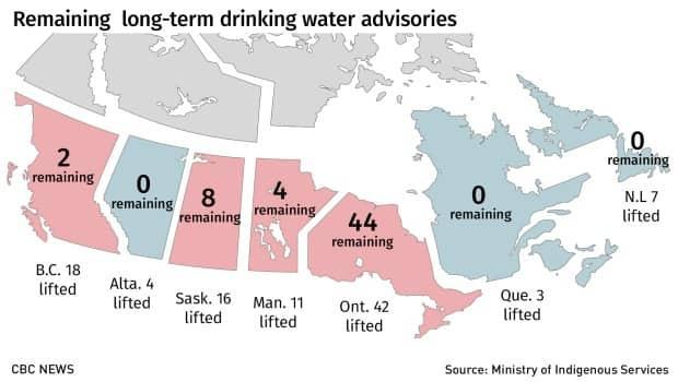 This graphic shows the number of active long-term drinking water advisories in First Nations communities by province, and the number of advisories that have been lifted since Nov. 2015. Source: Indigenous Services Canada