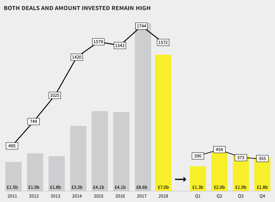Drop off: Beauhurst's graph of equity investment last year. Photo: Beauhurst