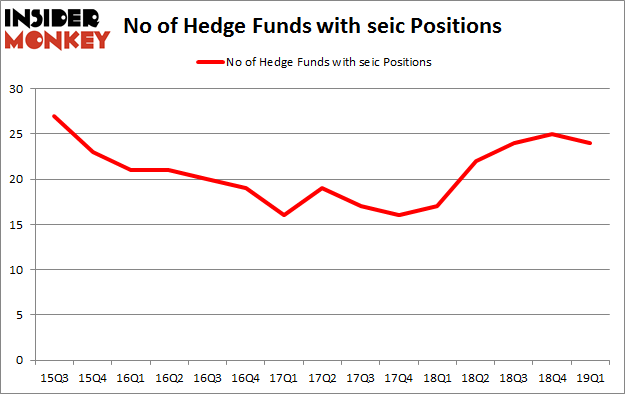 No of Hedge Funds with SEIC Positions