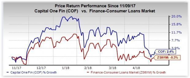 Capital One's (COF) strategy to focus on profitable operations will lead to further improvement in the bottom line.