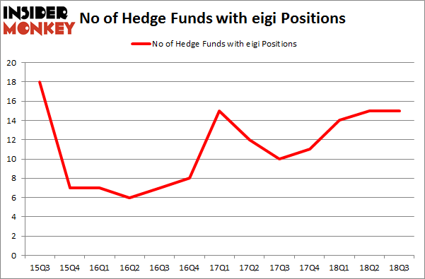 No of Hedge Funds with EIGI Positions