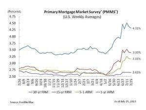 Mortgage Rates Calm Further