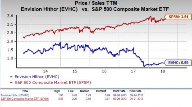 Is Envision Healthcare (EVHC) a Suitable Value Stock Now?