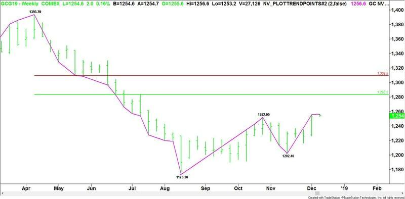Gold Price Futures Gc Technical