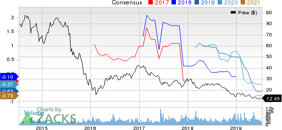 SemGroup Corporation Price and Consensus