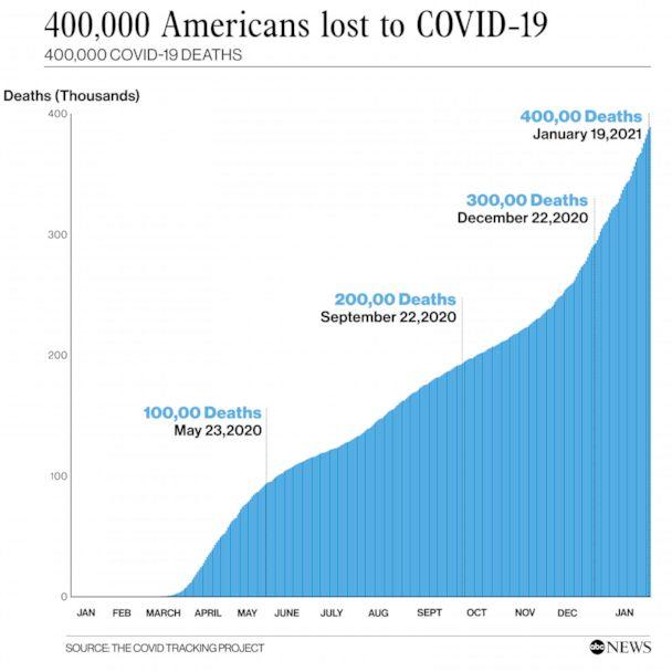 400,000 Americans Lost to Covid-19 (ABC News, The Covid Tracking Project)