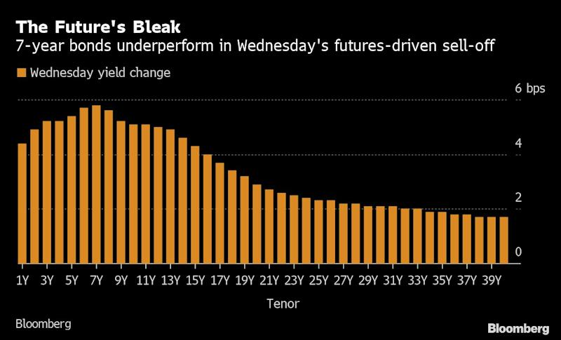 Wild Ride in Japan's Bond Futures Points to Growing Auction Fear