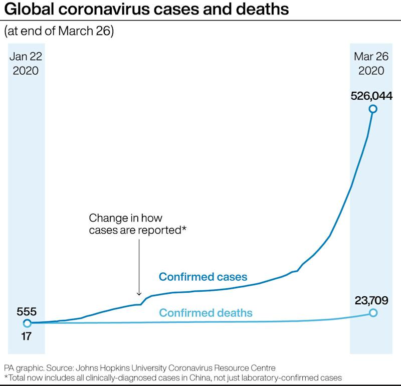 A graph showing global coronavirus cases and deaths since January 22, 2020. (PA)