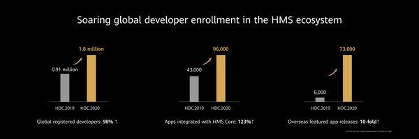 Soaring global developer enrollment in the HMS ecosystem