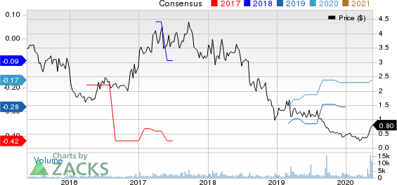 Kopin Corporation Price and Consensus