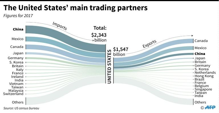 The United States' main trading partners. Highlights trade with China