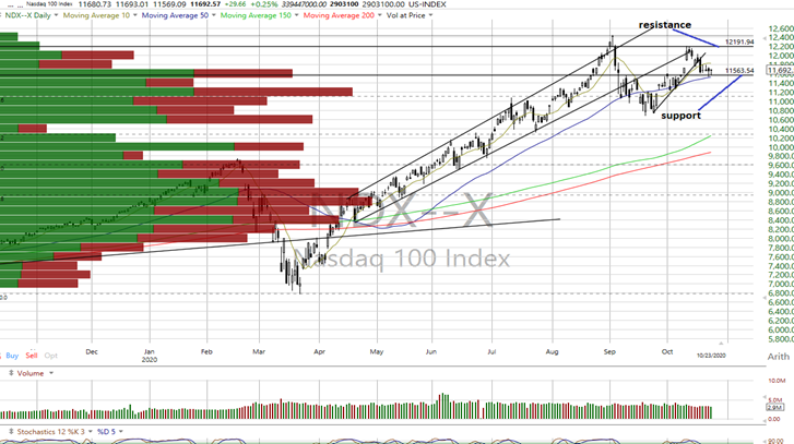Most Index Charts Remain in This Trend