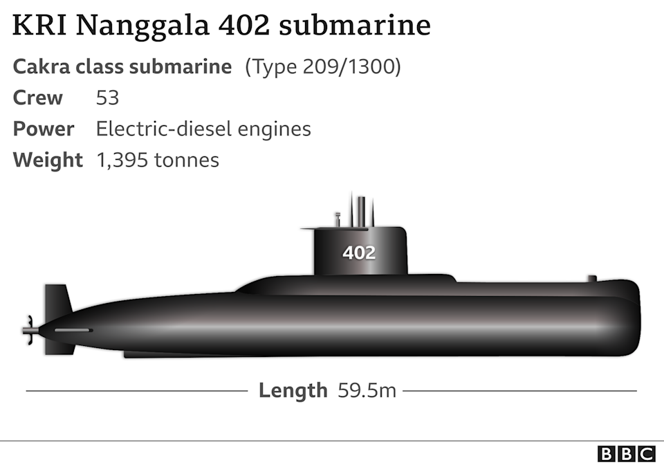 KRI Nanggala 402 graphic