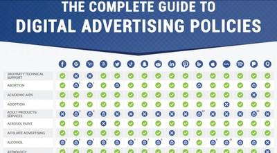The Complete Guide to Digital Advertising Policies by Advertisemint