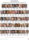 Graphic shows high profile staff changes in the Trump administration;