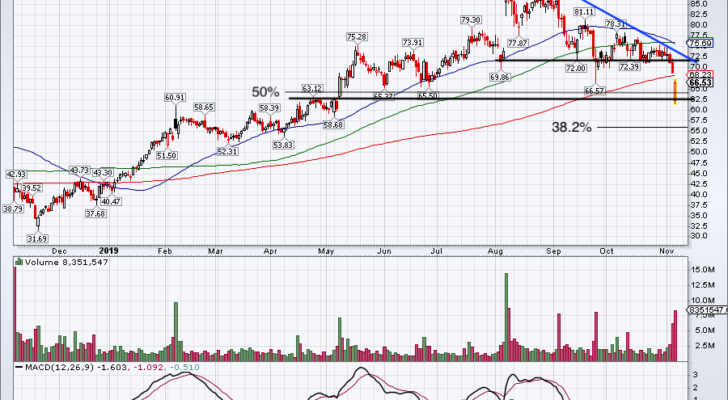 Top Stock Trades for Tomorrow No. 2: Match Group (MTCH)