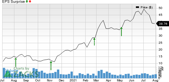 PDC Energy, Inc. Price and EPS Surprise