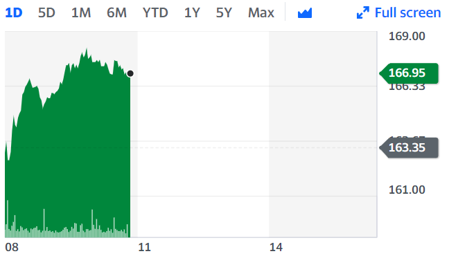 NatWest shares popped on Wednesday as news broke of the EU signing the Brexit deal. Chart: Yahoo Finance