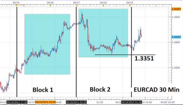 Can_the_Short_Term_EURCAD_Trend_Continue_body_Picture_1.png, Can the Short Term EURCAD Trend Continue?