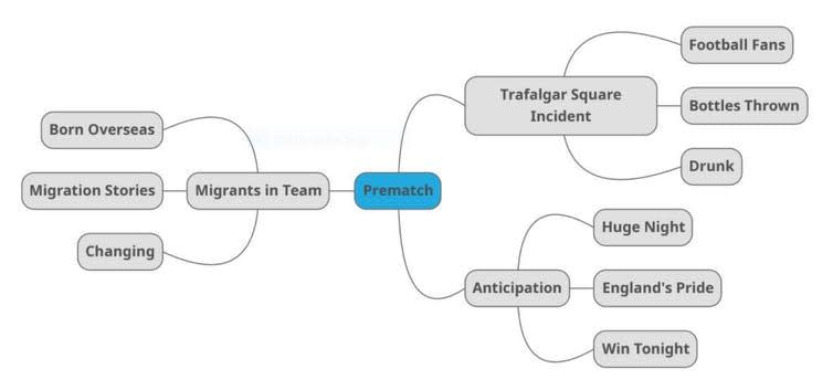 """<span class=""""caption"""">Modelling of Pre-match topics discussed</span>"""