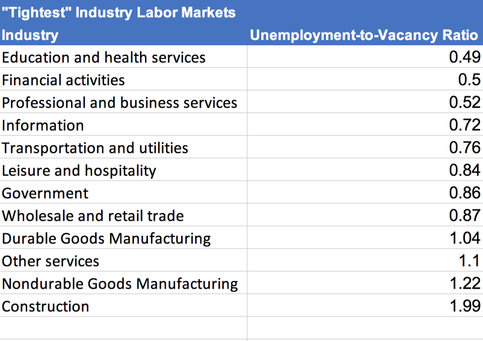 The chart shows the industries and their unemployment-to-vacancy ratios. (screenshot/Hiring Lab at Indeed)