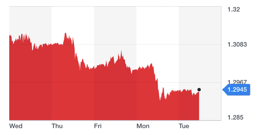 The pound fell below $1.30 last week and has continued its declines. Chart: Yahoo Finance
